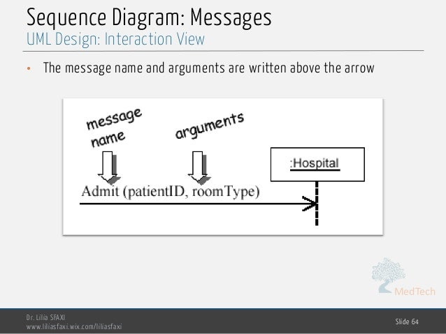 MedTech Sequence Diagram: Messages • The message name and arguments are written above the arrow Dr. Lilia SFAXI www.lilias...