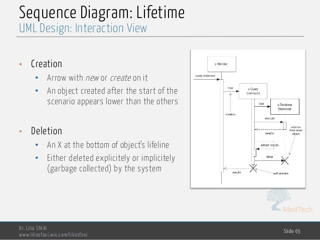 MedTech Sequence Diagram: Lifetime • Creation • Arrow with new or create on it • An object created after the start of the ...