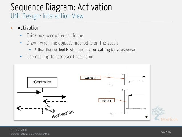 MedTech Sequence Diagram: Activation • Activation • Thick box over object's lifeline • Drawn when the object's method is o...