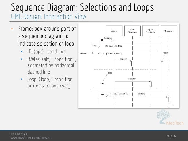 MedTech Sequence Diagram: Selections and Loops • Frame: box around part of a sequence diagram to indicate selection or loo...