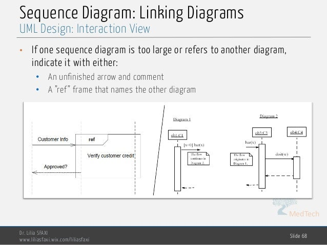 Software engineering chp3 design design interaction view 68 medtech sequence diagram ccuart Image collections