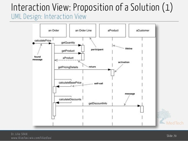 MedTech Interaction View: Proposition of a Solution (1) Dr. Lilia SFAXI www.liliasfaxi.wix.com/liliasfaxi Slide 70 UML Des...