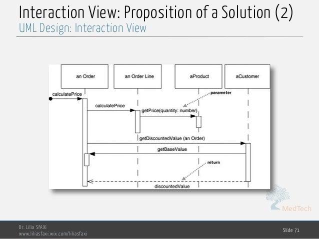 MedTech Interaction View: Proposition of a Solution (2) Dr. Lilia SFAXI www.liliasfaxi.wix.com/liliasfaxi Slide 71 UML Des...