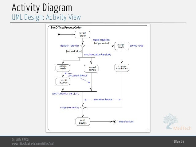 MedTech Activity Diagram Dr. Lilia SFAXI www.liliasfaxi.wix.com/liliasfaxi Slide 74 UML Design: Activity View