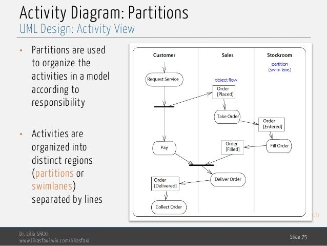 MedTech Activity Diagram: Partitions Dr. Lilia SFAXI www.liliasfaxi.wix.com/liliasfaxi Slide 75 UML Design: Activity View ...