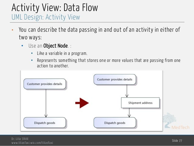 MedTech Activity View: Data Flow • You can describe the data passing in and out of an activity in either of two ways: • Us...