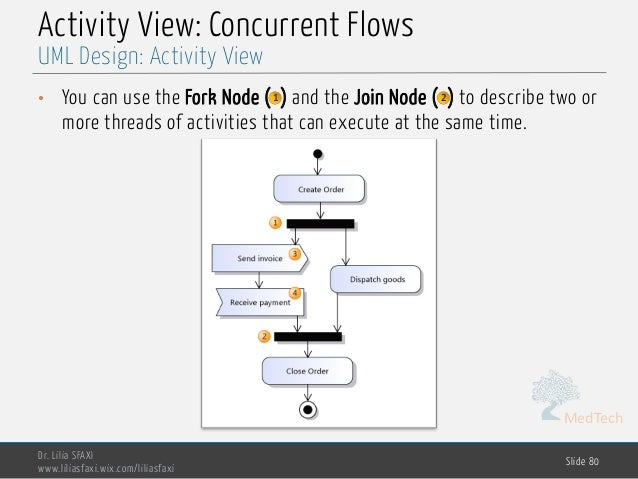 MedTech Activity View: Concurrent Flows • You can use the Fork Node ( ) and the Join Node ( ) to describe two or more thre...
