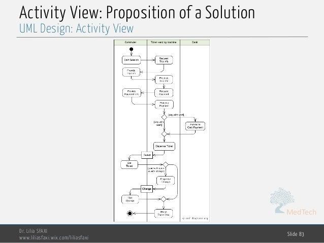 MedTech Activity View: Proposition of a Solution Dr. Lilia SFAXI www.liliasfaxi.wix.com/liliasfaxi Slide 83 UML Design: Ac...