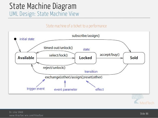 MedTech State Machine Diagram Dr. Lilia SFAXI www.liliasfaxi.wix.com/liliasfaxi Slide 86 UML Design: State Machine View St...
