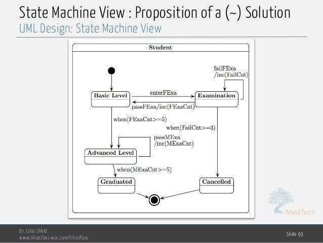 MedTech State Machine View : Proposition of a (~) Solution Dr. Lilia SFAXI www.liliasfaxi.wix.com/liliasfaxi Slide 93 UML ...