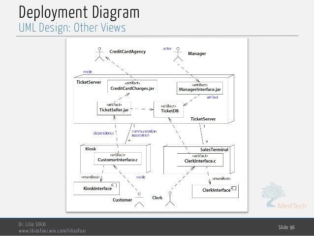 MedTech Deployment Diagram Dr. Lilia SFAXI www.liliasfaxi.wix.com/liliasfaxi Slide 96 UML Design: Other Views