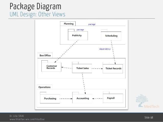 MedTech Package Diagram Dr. Lilia SFAXI www.liliasfaxi.wix.com/liliasfaxi Slide 98 UML Design: Other Views