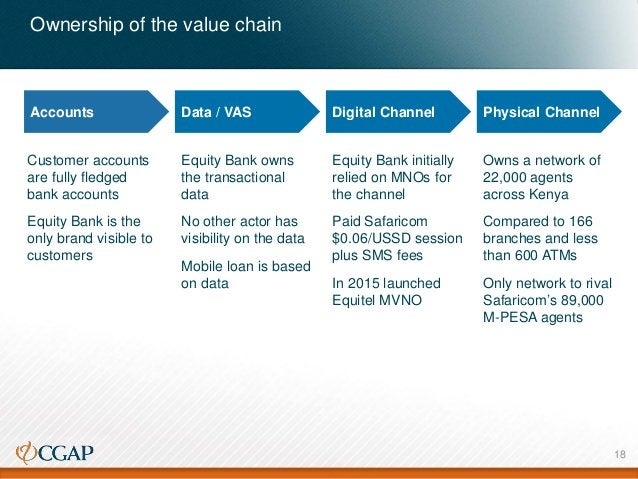 Ownership of the value chain Accounts Data / VAS Digital Channel Physical Channel Customer accounts are fully fledged bank...