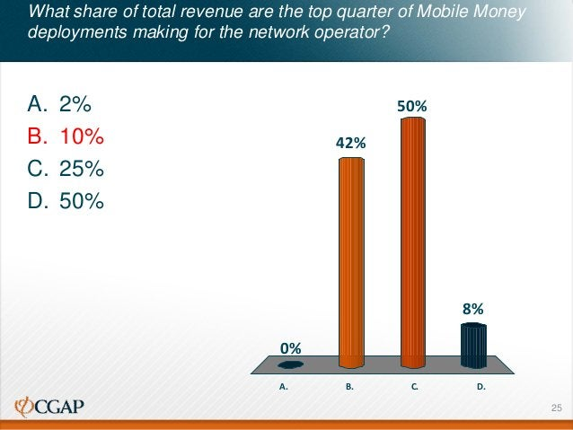 What share of total revenue are the top quarter of Mobile Money deployments making for the network operator? A. 2% B. 10% ...