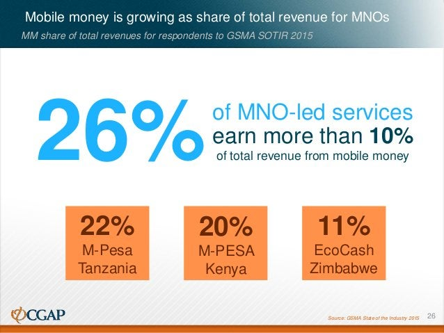 11% EcoCash Zimbabwe 26% Mobile money is growing as share of total revenue for MNOs MM share of total revenues for respond...