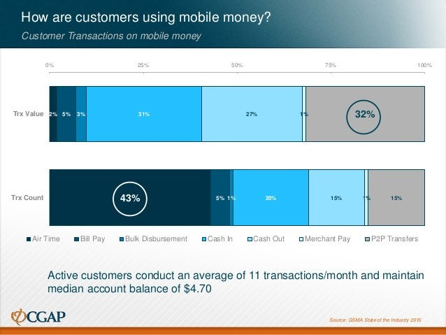 How are customers using mobile money? Customer Transactions on mobile money Source: GSMA State of the Industry 2015 2% 43%...