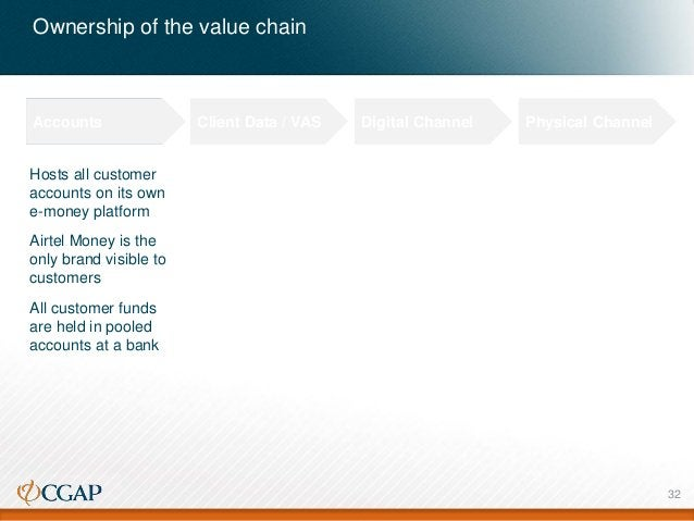 Ownership of the value chain Accounts Client Data / VAS Digital Channel Physical Channel Hosts all customer accounts on it...