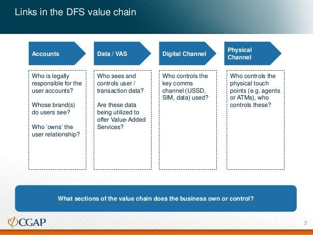 Links in the DFS value chain Data / VAS Digital Channel Physical Channel What sections of the value chain does the busines...