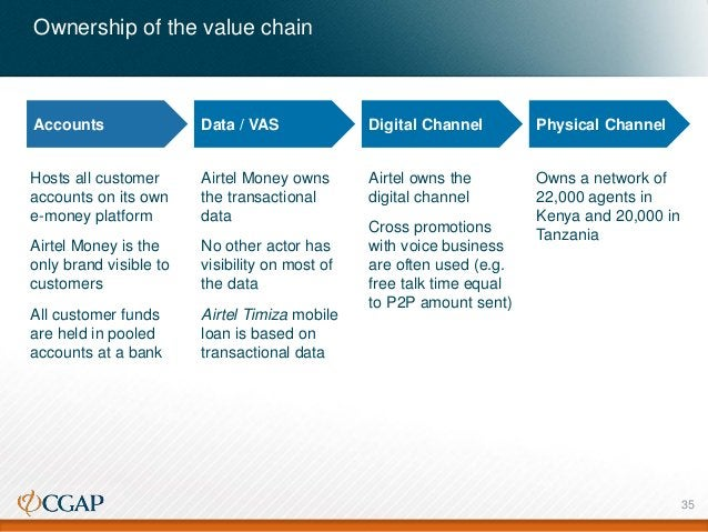 Ownership of the value chain Accounts Data / VAS Digital Channel Physical Channel Hosts all customer accounts on its own e...