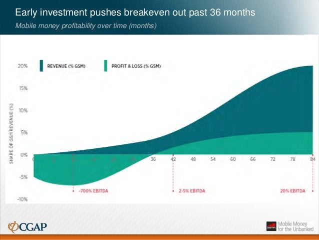 Early investment pushes breakeven out past 36 months Mobile money profitability over time (months)