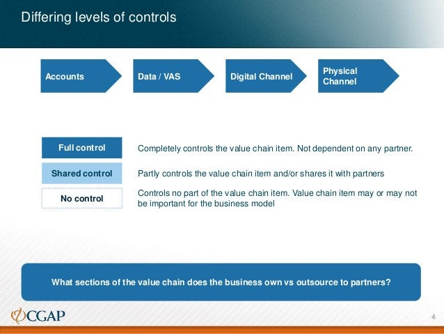Differing levels of controls Data / VAS Digital Channel Physical Channel What sections of the value chain does the busines...