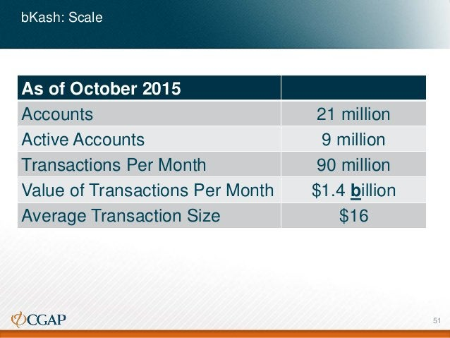 bKash: Scale As of October 2015 Accounts 21 million Active Accounts 9 million Transactions Per Month 90 million Value of T...