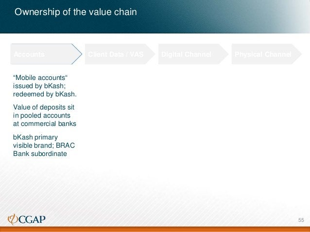 """Ownership of the value chain Accounts Client Data / VAS Digital Channel Physical Channel """"Mobile accounts"""" issued by bKash..."""