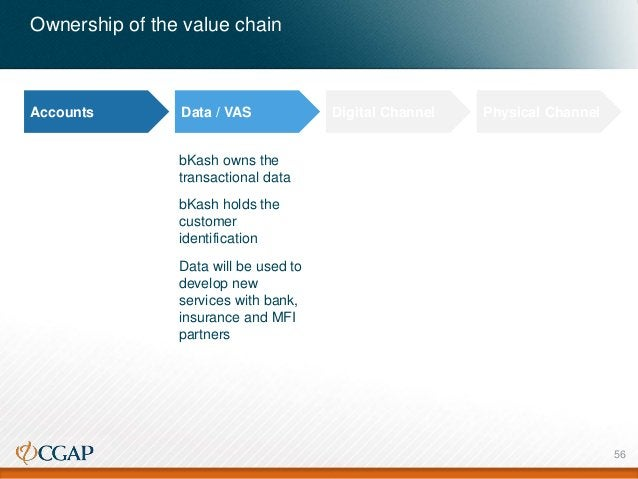 Ownership of the value chain Accounts Data / VAS Digital Channel Physical Channel bKash owns the transactional data bKash ...
