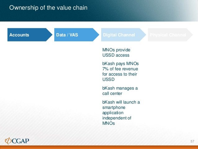Ownership of the value chain Accounts Data / VAS Digital Channel Physical Channel MNOs provide USSD access bKash pays MNOs...