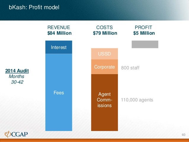 bKash: Profit model Fees Interest 2014 Audit Months 30-42 REVENUE $84 Million Agent Comm- issions USSD Corporate COSTS $79...