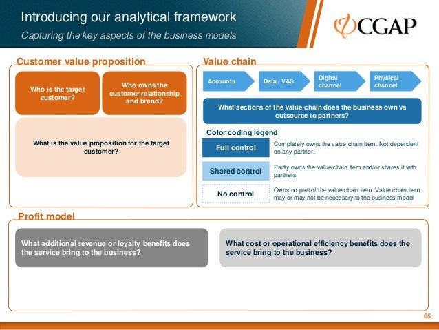 Value chainCustomer value proposition Profit model Introducing our analytical framework Capturing the key aspects of the b...