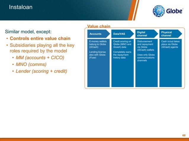 Value chainCustomer value proposition Profit model Value proposition: Instaloan E-money wallets belong to Globe (GCash) Le...