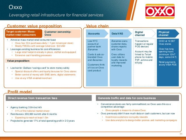 Value chainCustomer value proposition Profit model Value proposition: Oxxo Leveraging retail infrastructure for financial ...