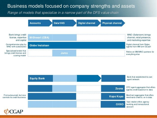 Accounts Data/VAS Digital channel Physical channel Business models focused on company strengths and assets Range of models...