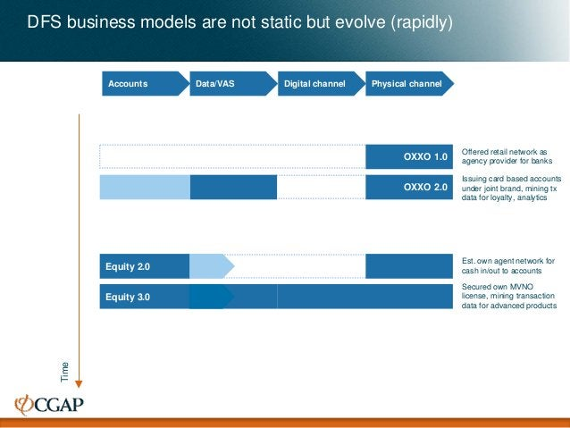 Accounts Data/VAS Digital channel Physical channel DFS business models are not static but evolve (rapidly) Time Equity 2.0...