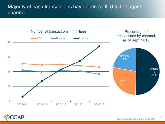 Majority of cash transactions have been shifted to the agent channel Source: Equity Bank Investor Briefing Q3 2015 0 10 20...