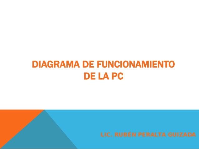 DIAGRAMA DE FUNCIONAMIENTO         DE LA PC            LIC. RUBÉN PERALTA GUIZADA