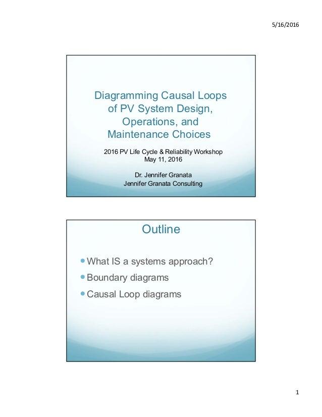 3 diagramming causal loops of pv system design operations and mai 5162016 1 diagramming causal loops of pv system design operations ccuart Choice Image