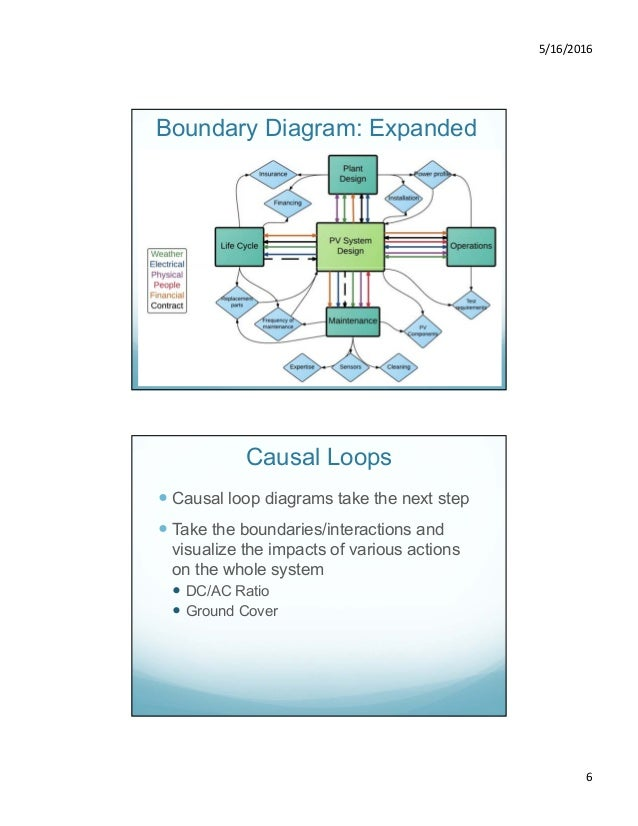 3 diagramming causal loops of pv system design operations and mai boundary diagram expanded 6 ccuart Choice Image
