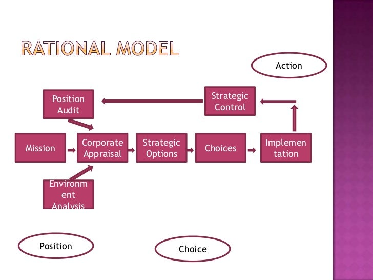 "rational model of policy making Home » more subjects » politics » contrast the ""rational model of decision making to the rational model of decision making assumes that and policy the."