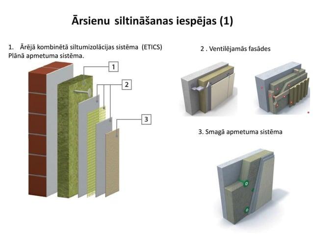 Ārsienu siltināšanas iespējas (1) 1. Ārējā kombinētā siltumizolācijas sistēma (ETICS) Plānā apmetuma sistēma. 2 . Ventilēj...