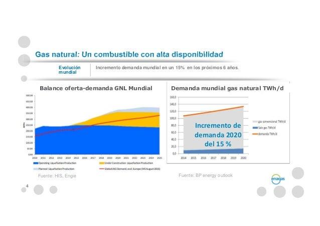 Innovaci n en servicios y mercados de gas natural for Gas natural servicios