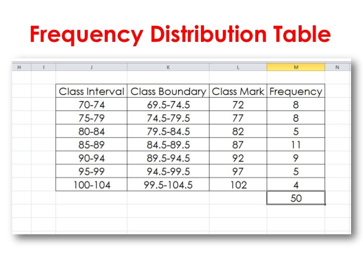 Frequency Distributions and Graphs