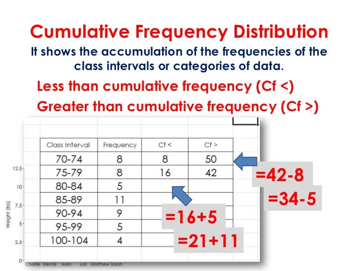 Cumulative Frequency DistributionIt shows the accumulation of the frequencies of the        class intervals or categories ...