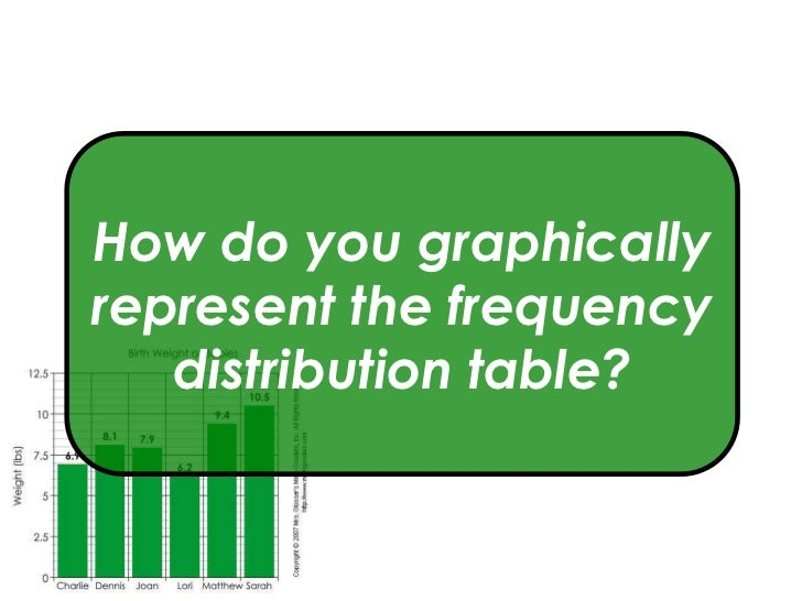 How do you graphicallyrepresent the frequency   distribution table?