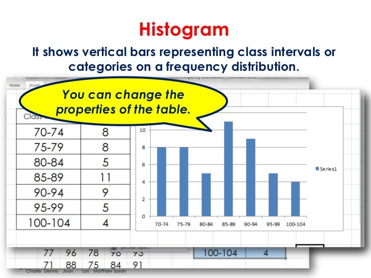 HistogramIt shows vertical bars representing class intervals or       categories on a frequency distribution.     You can ...