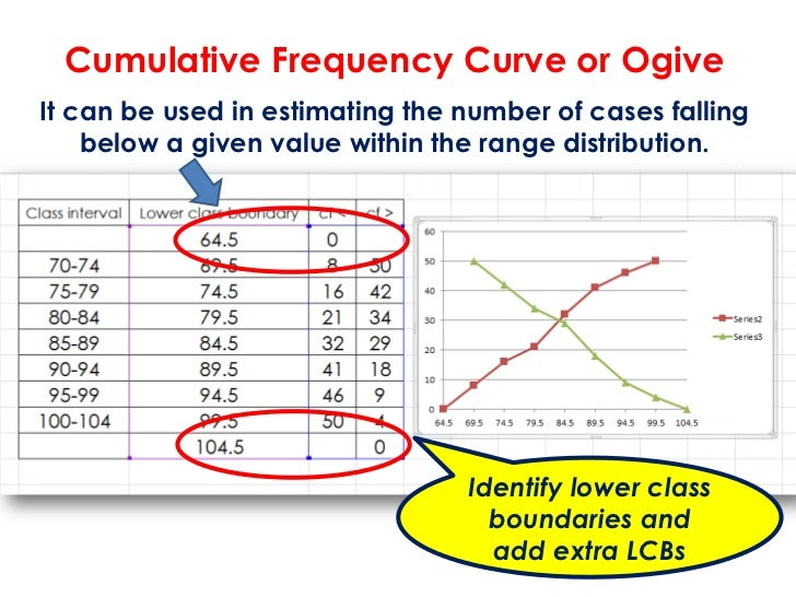 Cumulative Frequency Curve or OgiveIt can be used in estimating the number of cases falling    below a given value within ...