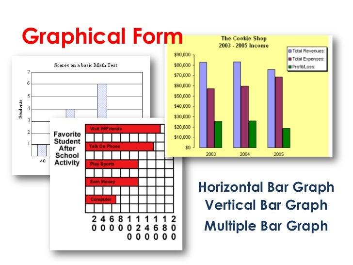 Graphical Form                 Horizontal Bar Graph                  Vertical Bar Graph                 Multiple Bar Graph