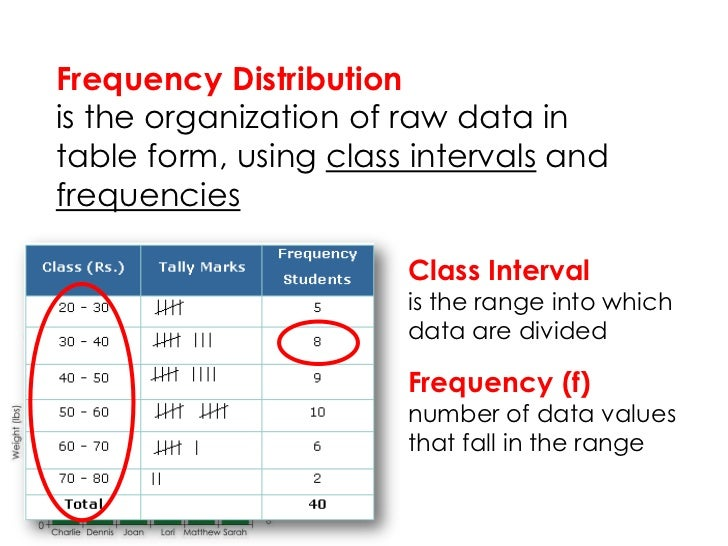 Frequency Distributionis the organization of raw data intable form, using class intervals andfrequencies                  ...