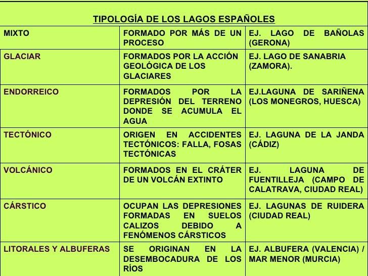 EJ. LAGO DE BAÑOLAS (GERONA) FORMADO POR MÁS DE UN PROCESO MIXTO EJ. ALBUFERA (VALENCIA) / MAR MENOR (MURCIA) SE ORIGINAN ...